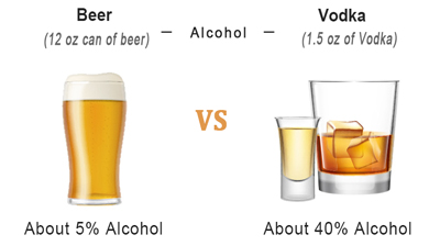 Beer vs Vodka Alcohol Content