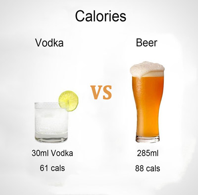 vodka vs beer calories